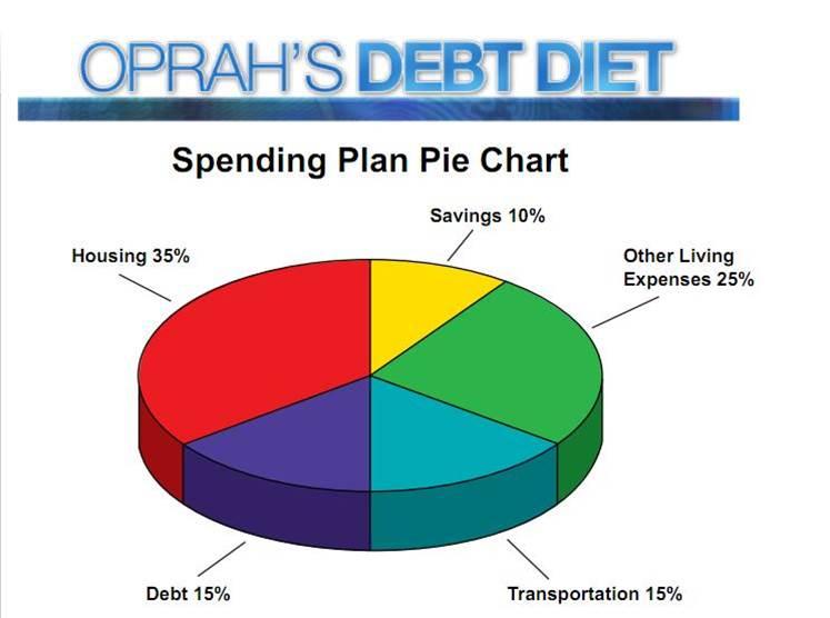 Oprahs Debt Diet