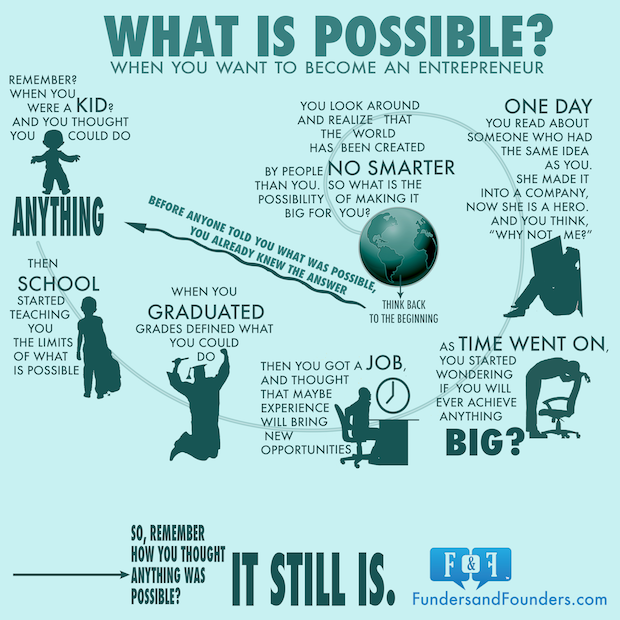 what-is-possibel